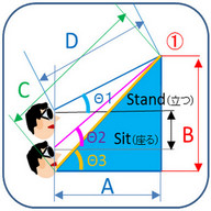 Height, distance, angle meter