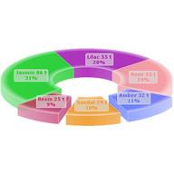 3D Diagramme (Charts)